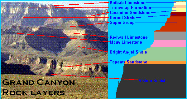 dating grand canyon Dfjhs science search this site home look at the grand canyon in figure below they used relative dating to divide earth's past in several chunks of time.