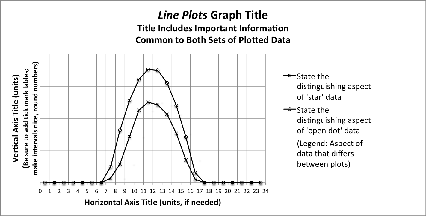 worksheet Line Plot Graph lab activity for metr 104 our dynamic weather lecture wlab line plot