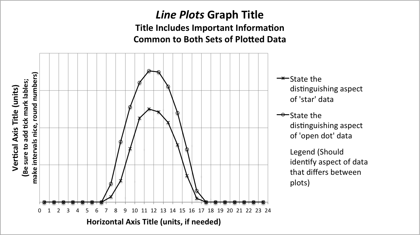 metr quiz prospectus clustered column plots superimposed not stacked column plots and some strengths and weaknesses